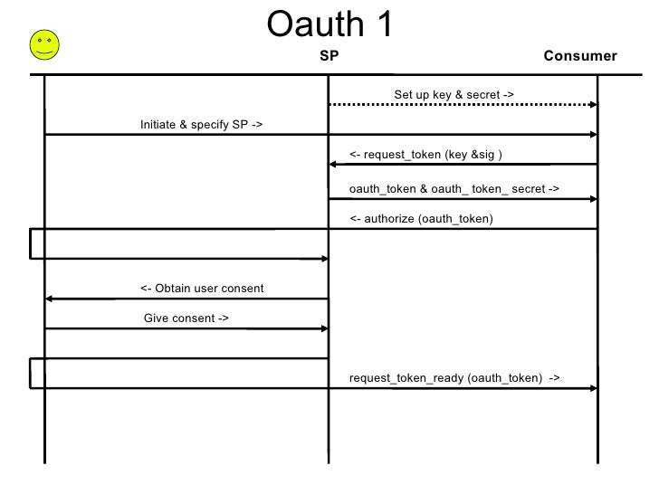 Oauth 1 Consumer SP oauth_token & oauth_ token_ secret -> <- request_token (key &sig )  <- authorize (oauth_token)‏ reques...