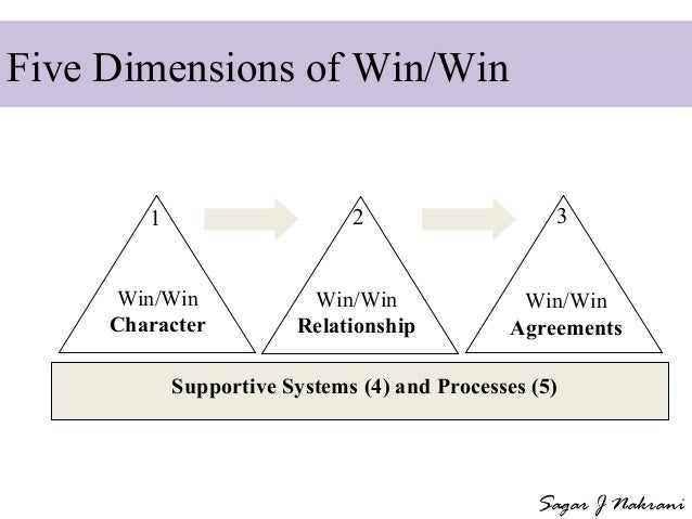 dimensions of win win habit The 7 habits of highly effective people by dr stephen r covey think win win - part d: the four dimensions of win-win 33 habit 4: think win win.