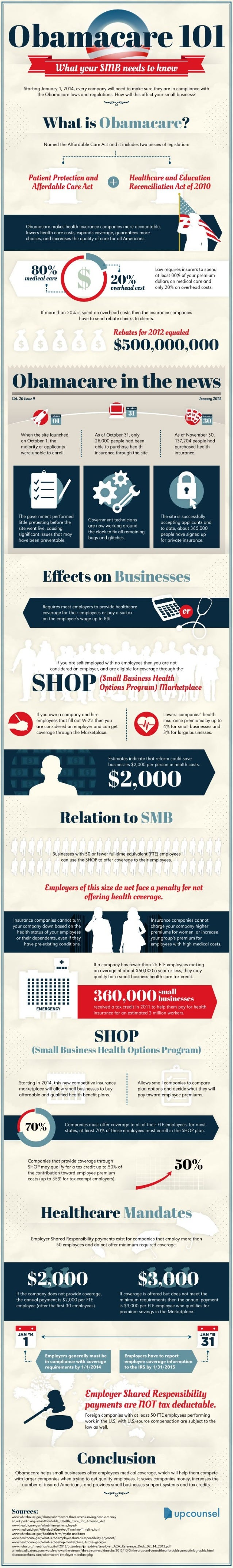 Obamacare 101: What your small business needs to know