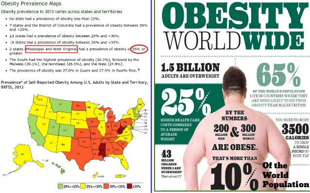 the obesity pandemic The latest data from the world health organization's 'global status report' has revealed that the prevalence of overweight and obesity in adults has been increasing in all countries in 2014, 39% of adults aged 18 years and older (38% of men and 40% of women) were overweight, with 11% of men and 15% of women worldwide obese this equates to more than half a billion obese.
