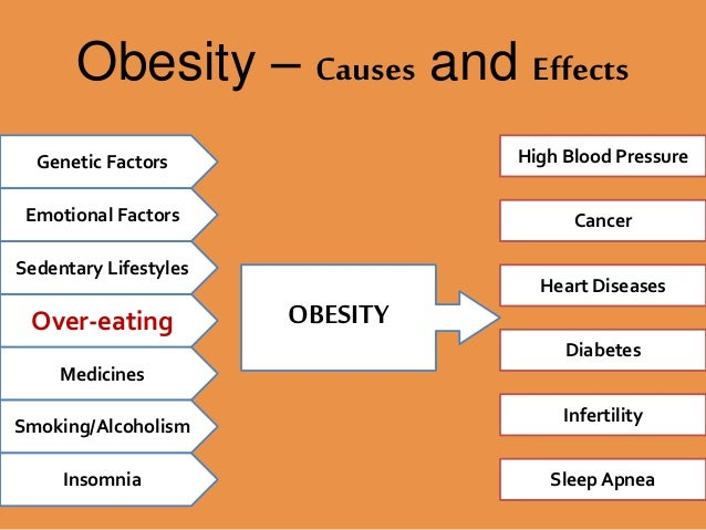 factors of obesity These include diet, lack of exercise, factors in a person's environment, and  genetics  institute offers more information on the causes of overweight and  obesity.