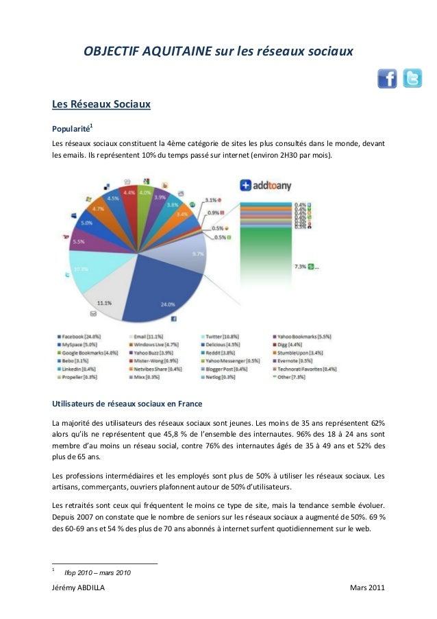 Jérémy ABDILLA Mars 2011 OBJECTIF AQUITAINE sur les réseaux sociaux Les Réseaux Sociaux Popularité1 Les réseaux sociaux co...