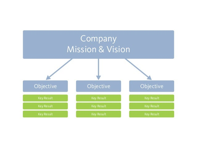 vision mission goals and objective of any 10 companies Vision, mission, goals and  similar to other multi-national companies,  and business strategies to align each business unit's objective and goals and act as one.