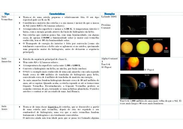 Tipo Características Exemplos Anãs Vermelhas  Trata-se de uma estrela pequena e relativamente fria. O seu tipo espectral ...