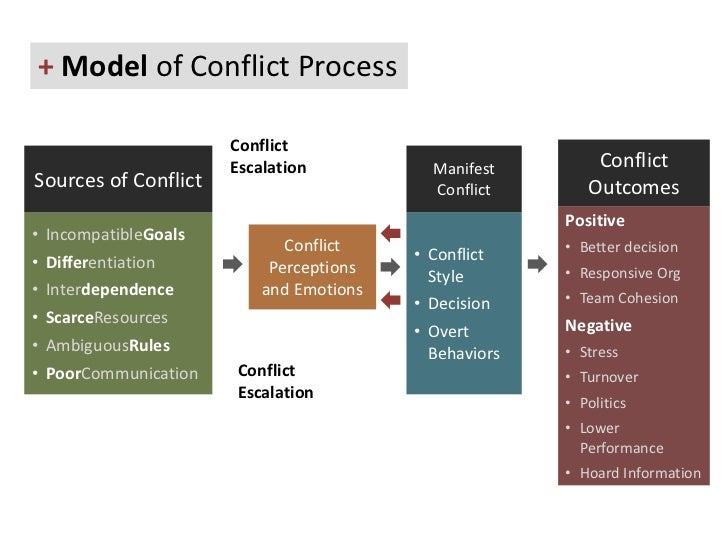 positive outcomes of conflict essay The focus of the paper is on the relation between family resilience and child outcomes: related to marital commitment and the use of positive conflict-resolution.