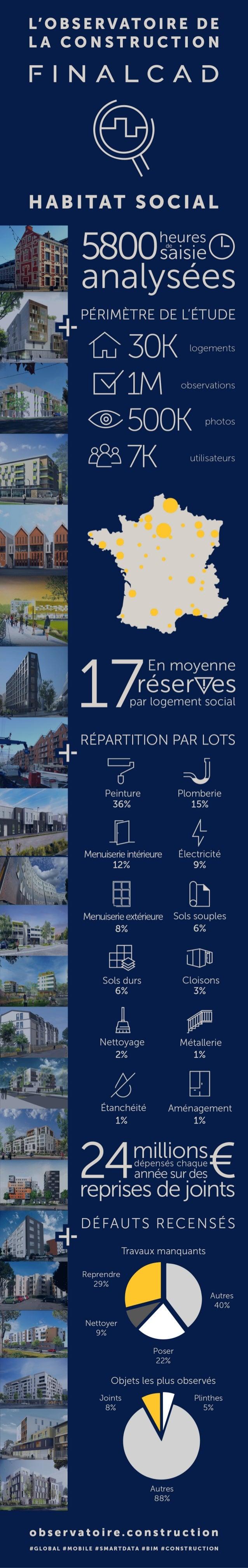 Observatoire de la Construction FINALCAD : Habitat Social (Infographie)