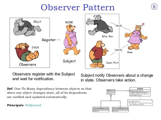 Design Patterns Observer C