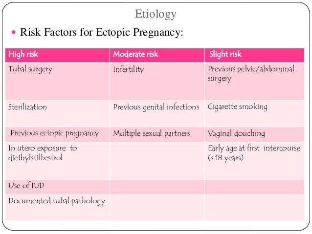 understanding ectopic pregnancy symptoms risk factors treatment and recovery Prompt treatment reduces your risk of are at some risk for an ectopic pregnancy risk factors increase are common symptoms in both ectopic and.