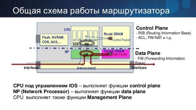Packet Общая схема работы