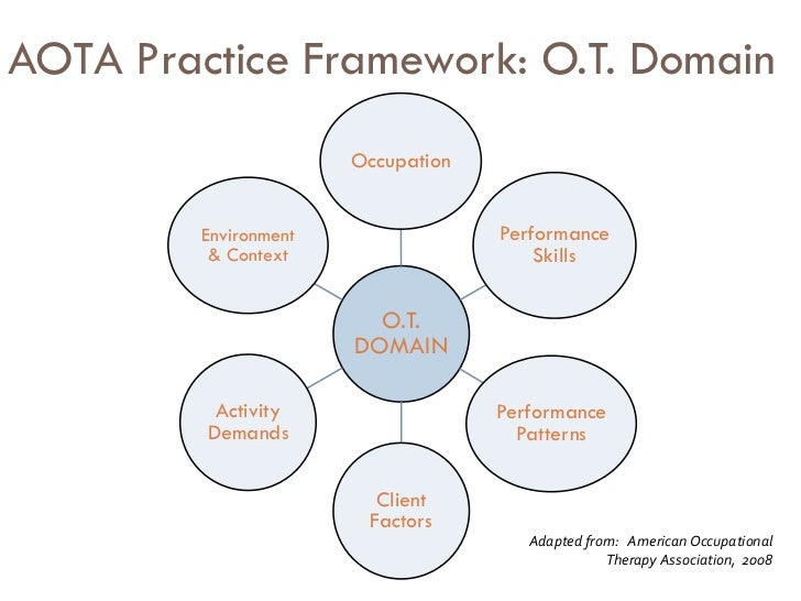 occupational therapy client analysis Occupational therapy is an instrumental part to the health care system, and what ots do is extremely important so, what is occupational therapy.