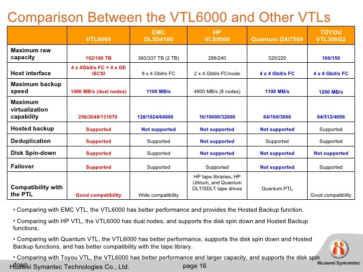 An Introduction to the Comparison of Windows 2000 and Linux