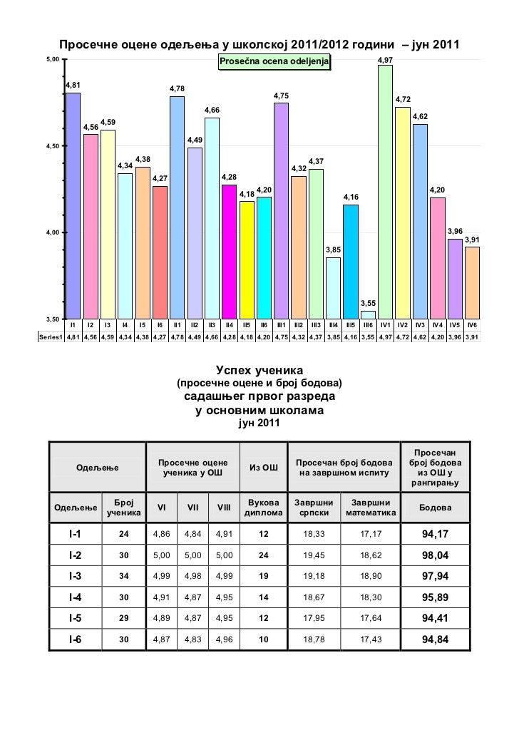 Просечне оцене одељења у школској 2011/2012 години – јун 2011  5,00                                                       ...