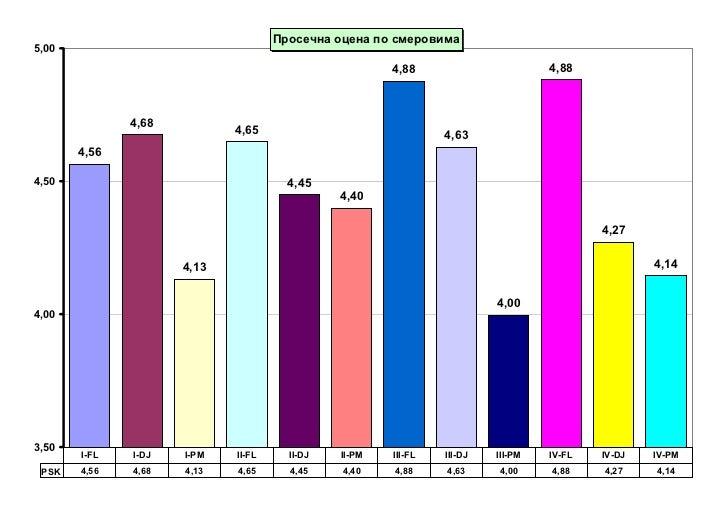 Ocene2011 12 p2_00