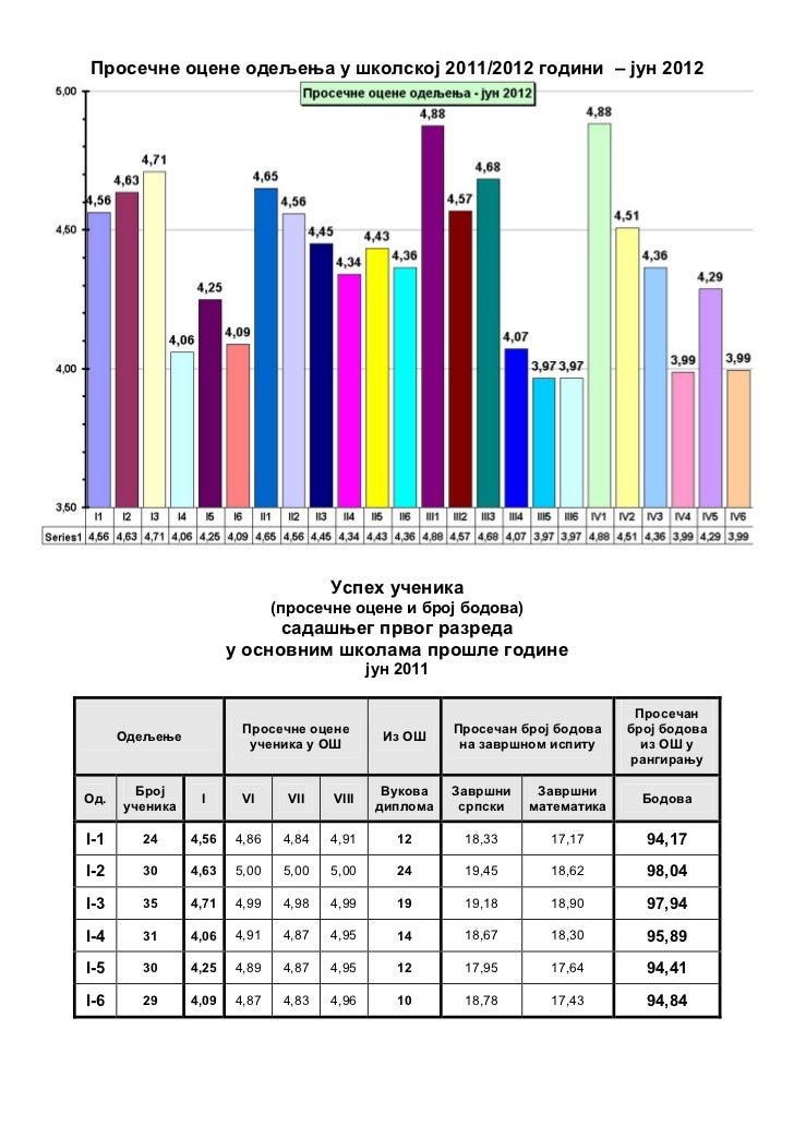Просечне оцене одељења у школској 2011/2012 години – јун 2012                                      Успех ученика          ...