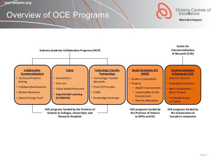 Overview of OCE Programs                                                                                                  ...