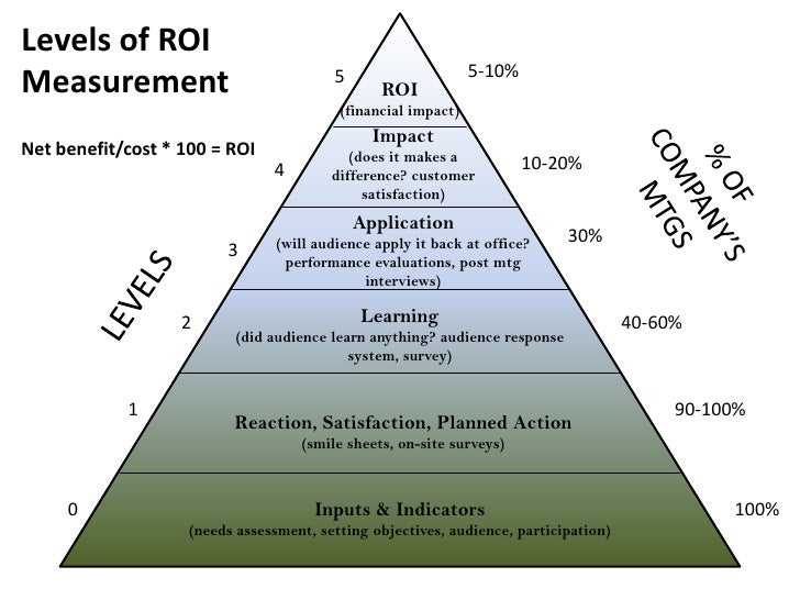Levels of ROI Measurement<br />5-10%<br />5<br />ROI<br />(financial impact)<br />Impact<br />(does it makes a difference?...
