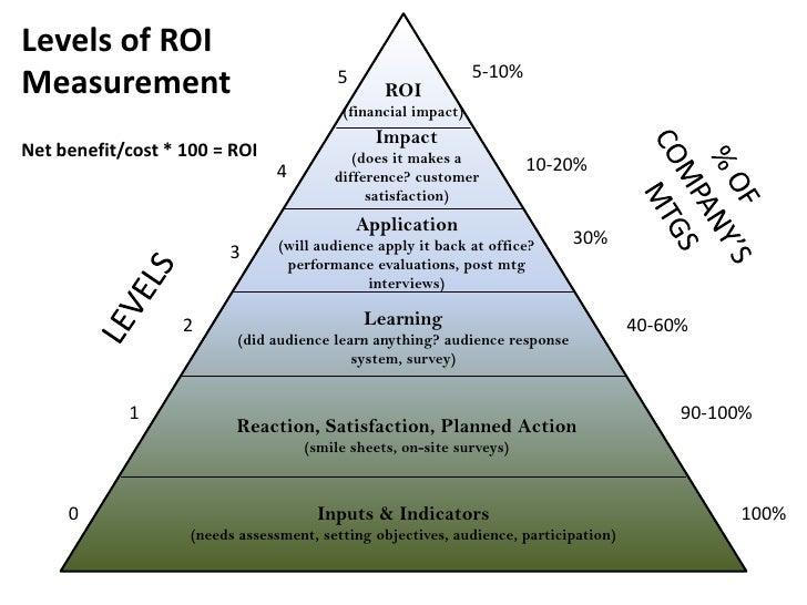 GaMPI Oct. Luncheon - Levels Of ROI Measurement