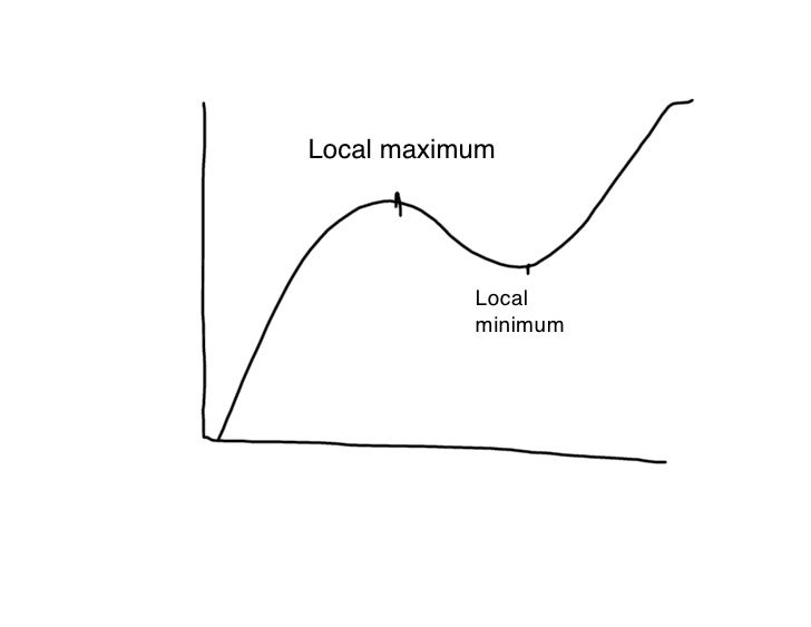 Local maximum                Local            minimum
