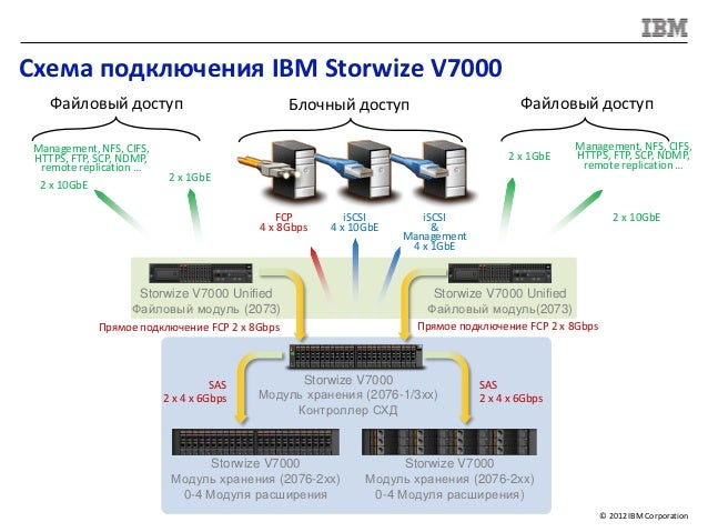 Схема подключения IBM Storwize