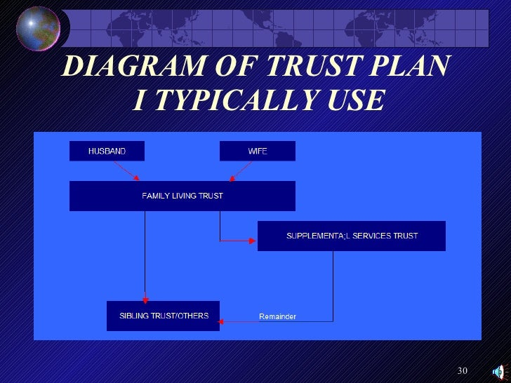 Taxability Of Trusts 18 1210 besides What Is A Flowchart likewise Political Continuum Diagram also Special Needs Trust as well Estate Trust Diagram. on irrevocable trust diagram