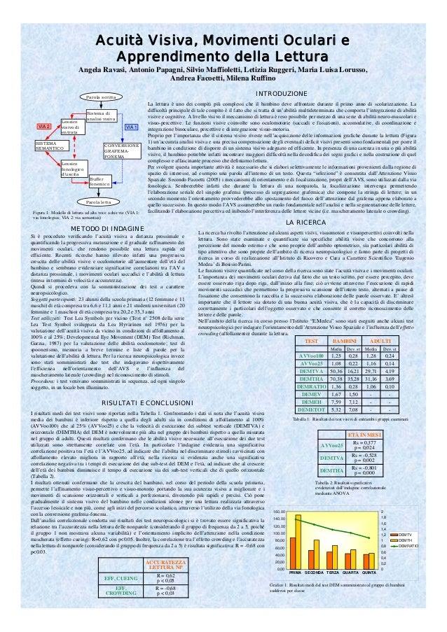 LA RICERCA La ricerca ha rivolto l'attenzione ad alcuni aspetti visivi, visuomotori e visuopercettivi coinvolti nella lett...