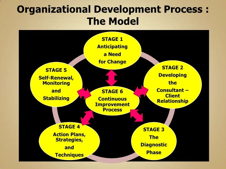 difference between organisational development and organisa Through utilising systems thinking, hr and od practitioners can work together to  support the organisation in its pursuit of sustainable long term performance.