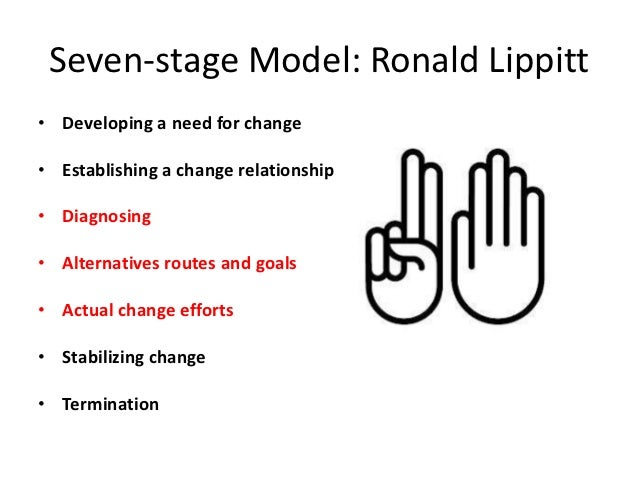 lippitt s change theory What change model is used, depending on the situation and level of former   explain why the change model used in an organization, whether by an individual .