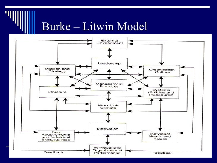 burke litwin 1992 Developed in 1960s and refined in the 1980s the burke-litwin causal model of organizational performance and change has several cardinal characteristics first the theoretical account is based on 12 organisational concepts or theories ( burke & a litwin 1992 ).