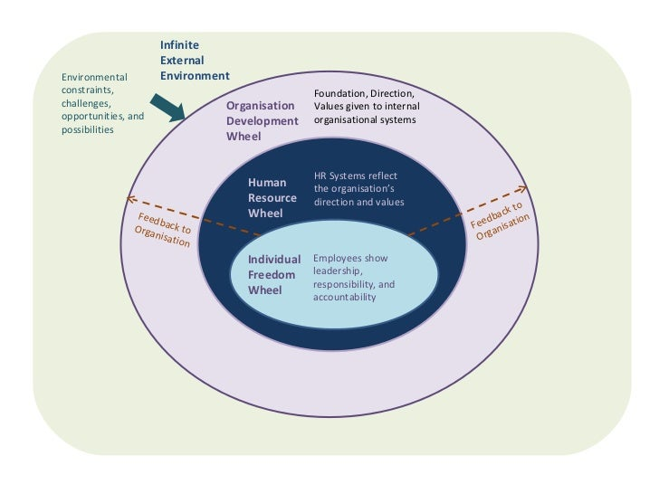 Customer Service with TQM Principles
