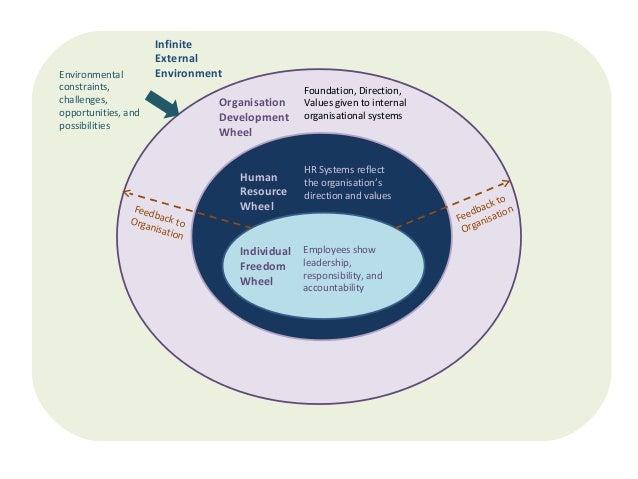 Infinite External Environment in Organisation Development Wheel Human Resource Wheel Individual Freedom Wheel Foundation, ...