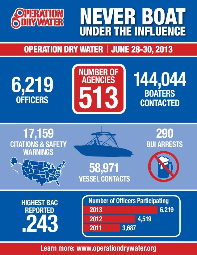 Operation Dry Water 2013 Results Infographic
