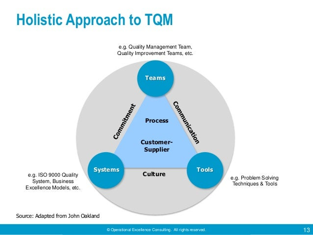 total quality management for example itc