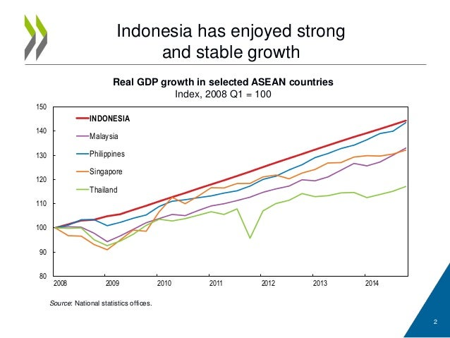OECD-Main-Findings-Indonesia-2015-Inclusive-and ...