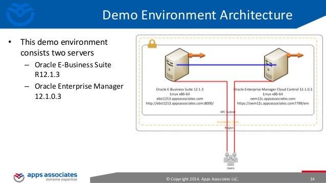e Business Suite Oracle Enterprise Manager Oracle e Business Suite