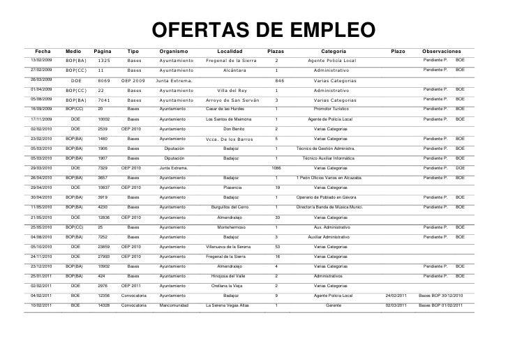 OFERTAS DE EMPLEO  Fecha      Medio     Página     Tipo          Organismo              Localidad           Plazas        ...
