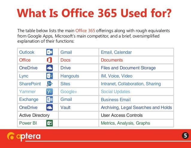 what is office 365 reportthenews749webfc2com