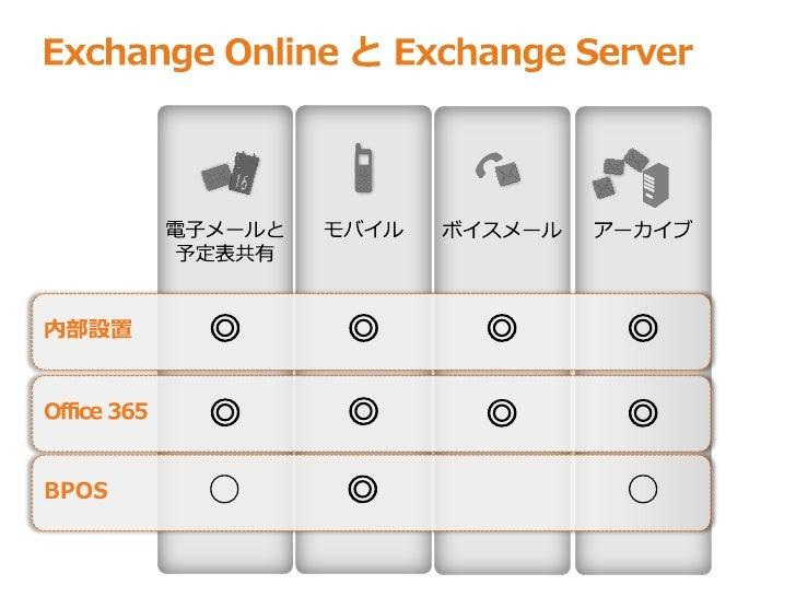 Office 365 exchange online - Office 365 exchange online ...