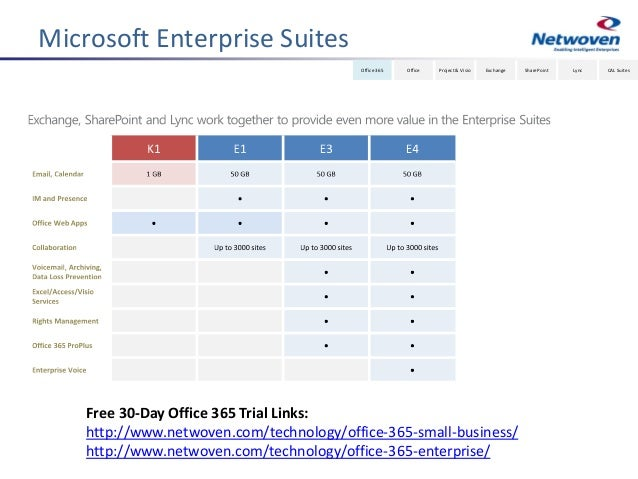 Hybrid sharepoint strategy with office 365 - Is sharepoint included in office 365 ...