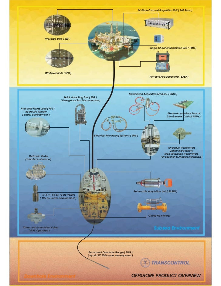 Offshore product overview 2210