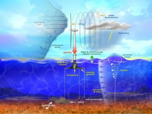 hub height wind speed turbines in offshore wind plants must