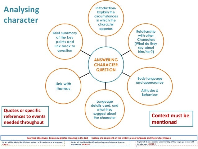 Person Centred Thinking Values And Beliefs Essays