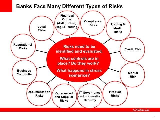 types of risks in banks A bank faces many types of risks and these must be managed carefully if the bank is not able to take its money back from a company or from a person then gradually the stake of the bank will go down and the bank will be in a financially weak position, as a result depositors will withdraw money from the bank.