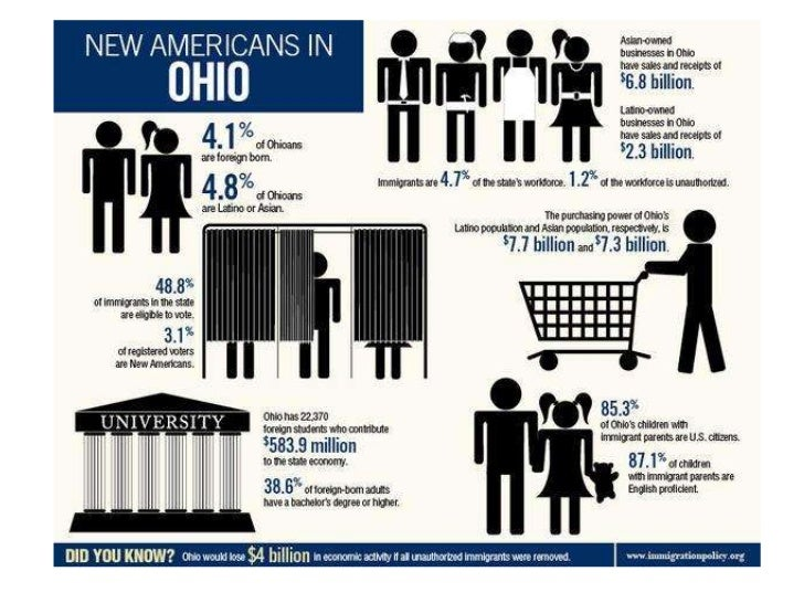 Ohio Immigrants Create Jobs