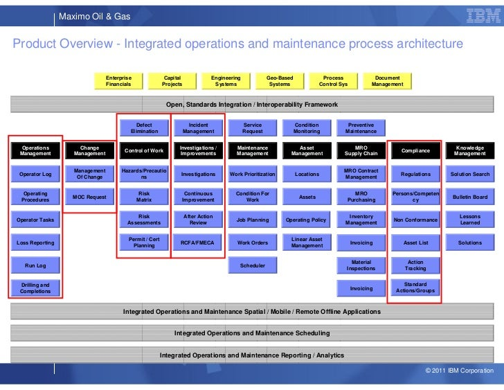 risk management of technology and maintenance Technology risk the risk of implementing new, unproven technology looms large in most it's easy to overlook management and maintenance requirements for the.