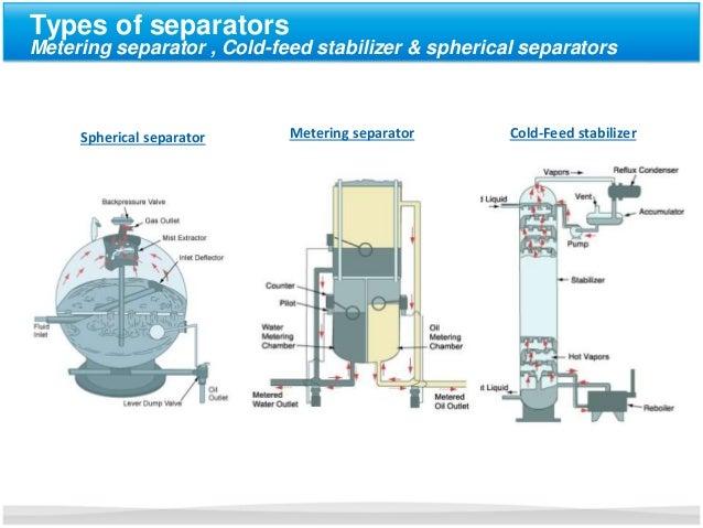 Natural Gas Water Separator