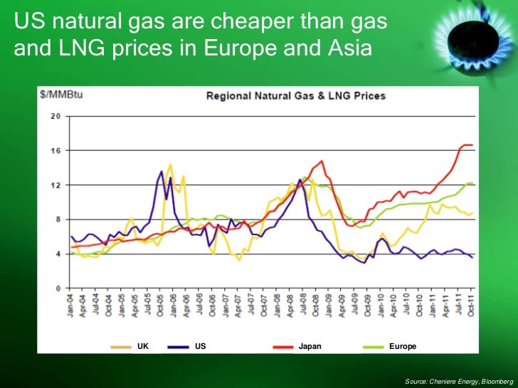 US natural gas are cheaper than gasand LNG prices in Europe and Asia           UK   US        Japan       Europe          ...