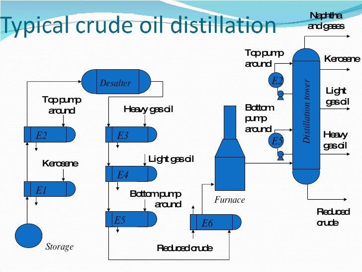oil refining 1 curde oil refining