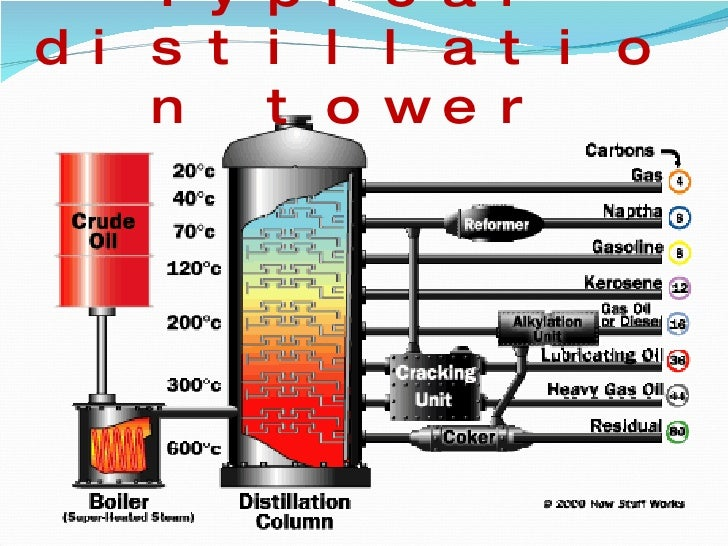Oil Refining on gas pump diagram