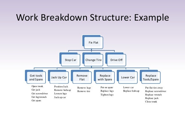 Work Breakdown Structure Example Idealstalist