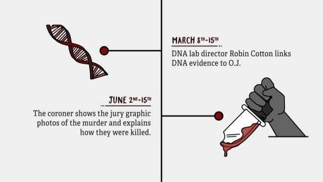 Oj Simpson Dna Evidence March 8th - 15th...